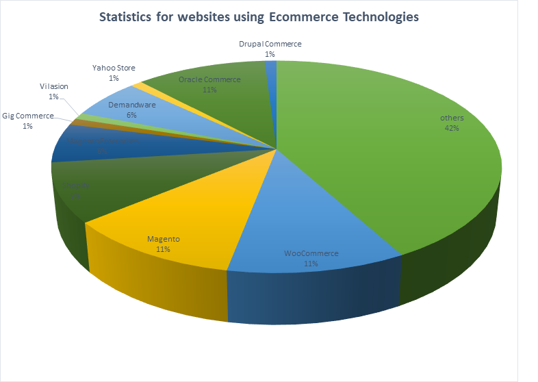 How To Improve at E-commerce Stage (Blog 4)