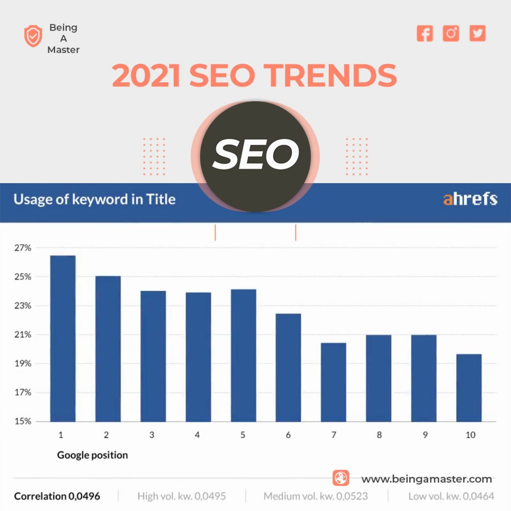 How to Optimize Your On-Page SEO
